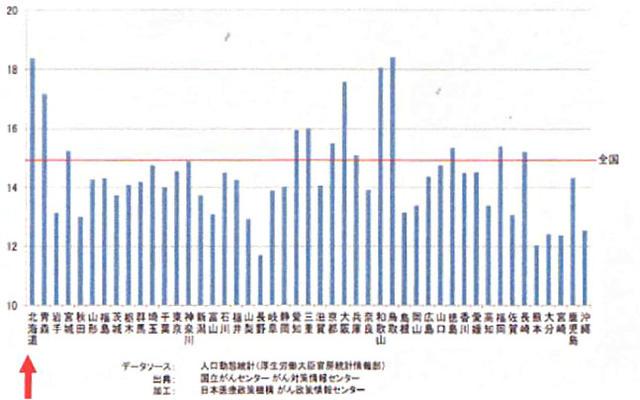 肺がん死亡格差(男女別)(2011年)